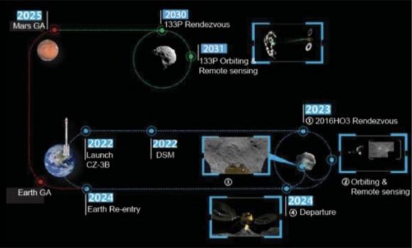 Misión Zheng He: una sonda china para traer muestras de un asteroide