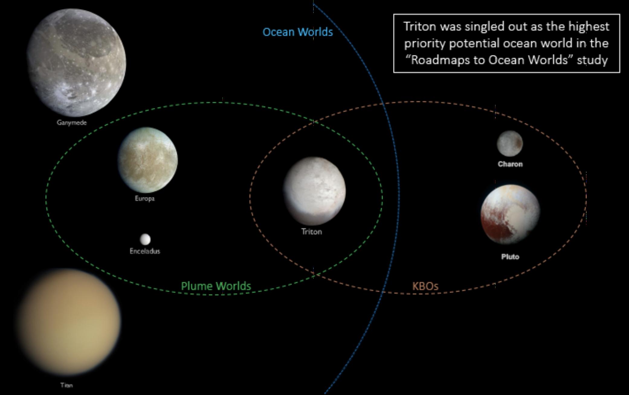 fbb7373b4 Trident: una misión de bajo coste para explorar Neptuno y Tritón ...