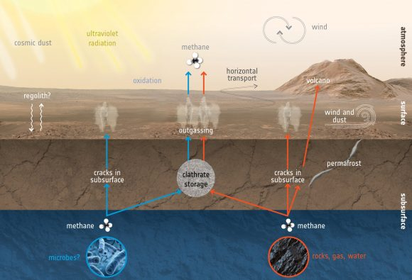 Resultado de imagen para Fotos se confirma que en Marte hay algo que emite metano