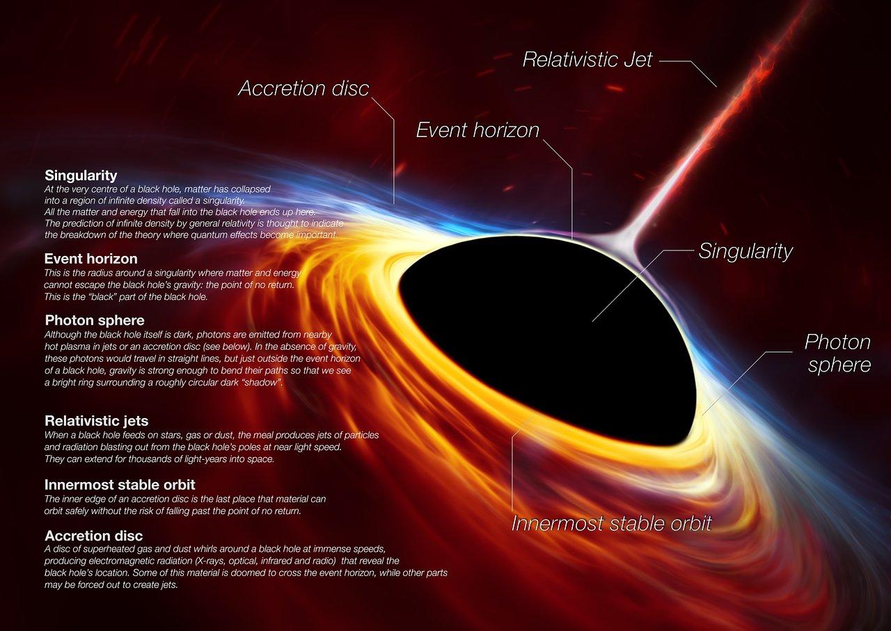 """Resultado de imagen de Las partes de un agujero negro"""""""