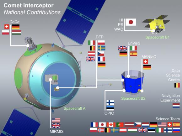 Comet Interceptor: una sonda lista para visitar un cometa nuevo en cualquier momento