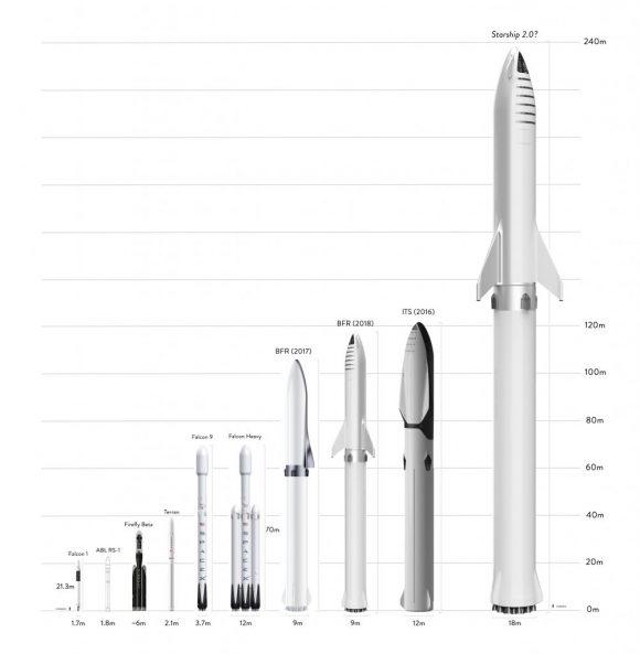 El supercohete de Elon Musk