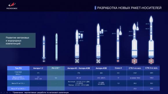 La nave tripulada Oryol y el nuevo cohete ruso Soyuz-6