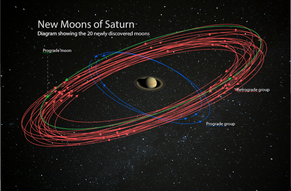 Las veinte nuevas lunas de Saturno