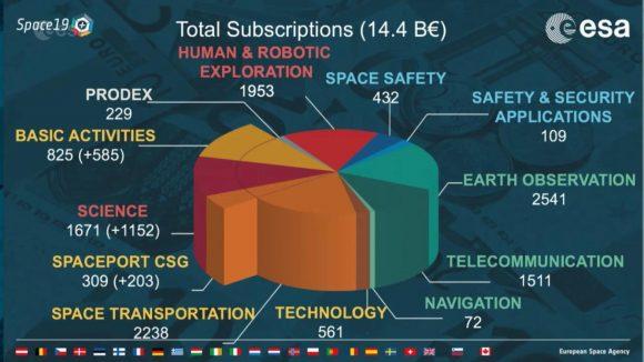 Cumbre ministerial de la ESA 2019: más dinero para el espacio