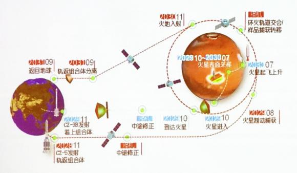 La carrera entre China y Estados Unidos para ser los primeros en traer rocas de Marte