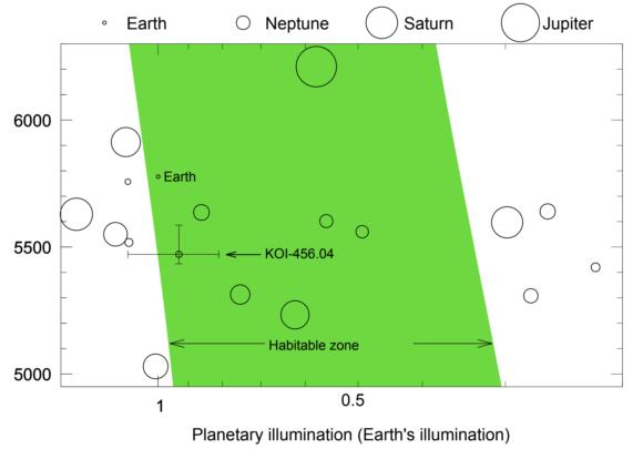 ¿Una supertierra habitable alrededor de Kepler 160?