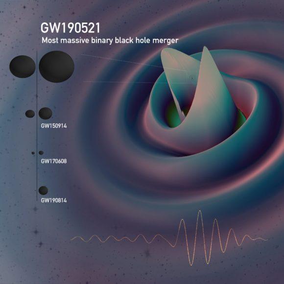 GW190521: la fusión de agujeros negros más masiva