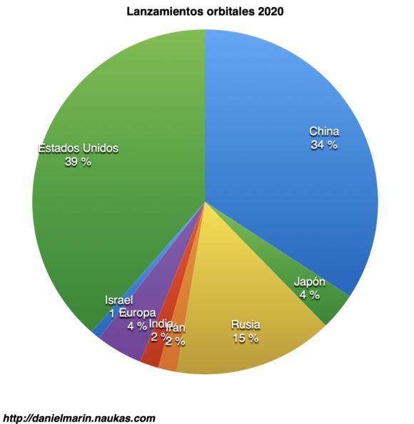 El panorama espacial en 2020