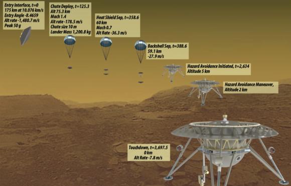 ¿Cómo sería la misión ideal para explorar Venus?