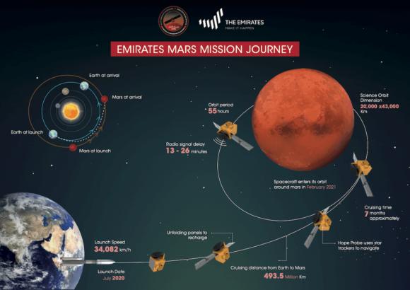 La sonda emiratí Al Amal se sitúa en órbita alrededor de Marte