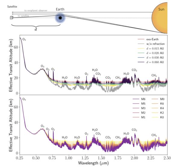 ¿Es nuestro planeta habitable? Obteniendo espectros de la Tierra como si fuera un exoplaneta