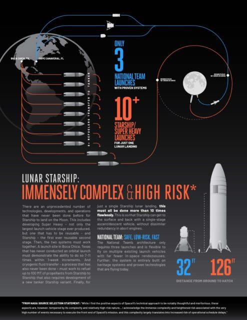 El módulo lunar de SpaceX y el enfrentamiento con Blue Origin