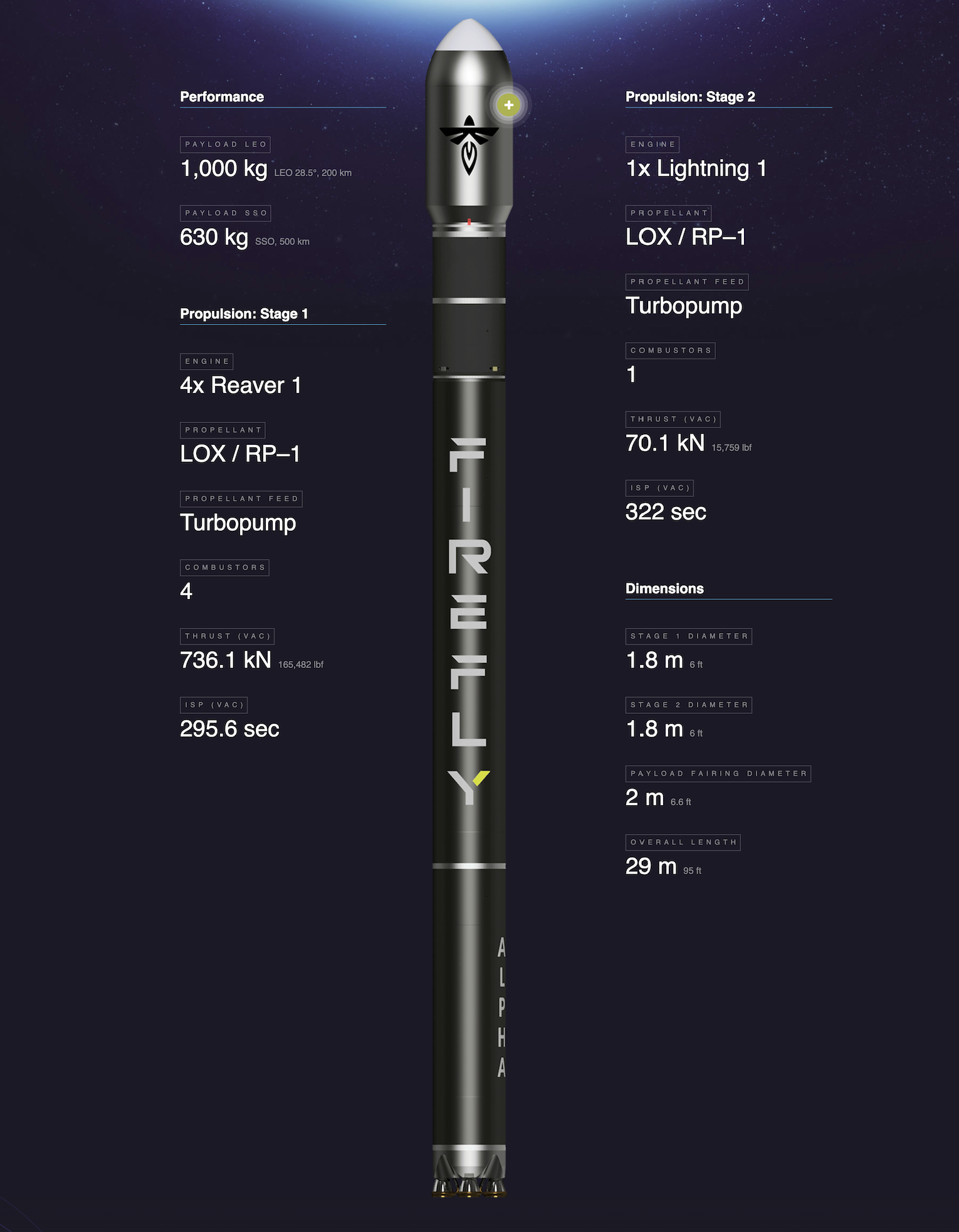 Especificaciones del cohete Firefly Alpha de Firefly Aerospace
